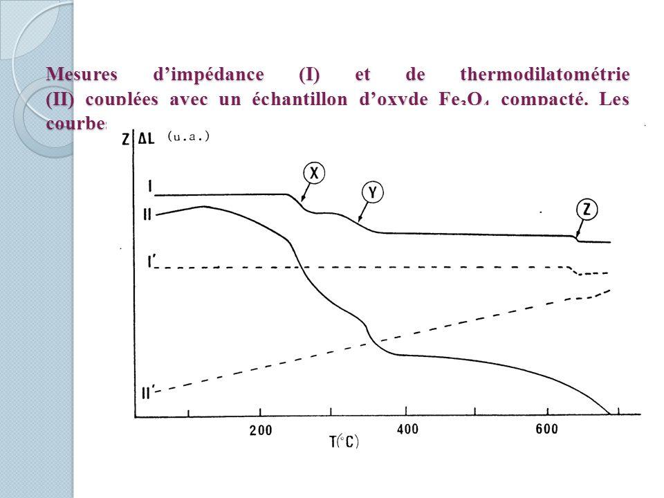 Mesures dimpédance (I) et de thermodilatométrie (II) couplées avec un échantillon doxyde Fe 3 O 4 compacté. Les courbes I et II correspondent au refro