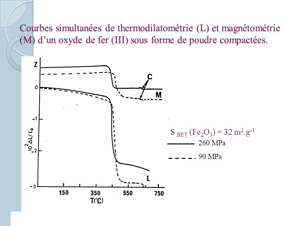 Courbes simultanées de thermodilatométrie (L) et magnétométrie (M) dun oxyde de fer (III) sous forme de poudre compactées.