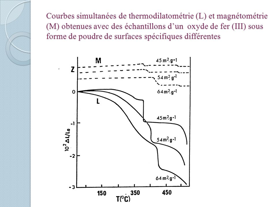 Courbes simultanées de thermodilatométrie (L) et magnétométrie (M) obtenues avec des échantillons dun oxyde de fer (III) sous forme de poudre de surfaces spécifiques différentes