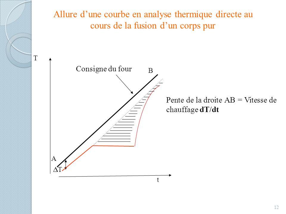 Allure dune courbe en analyse thermique directe au cours de la fusion dun corps pur 12 T B A t Consigne du four T Pente de la droite AB = Vitesse de c