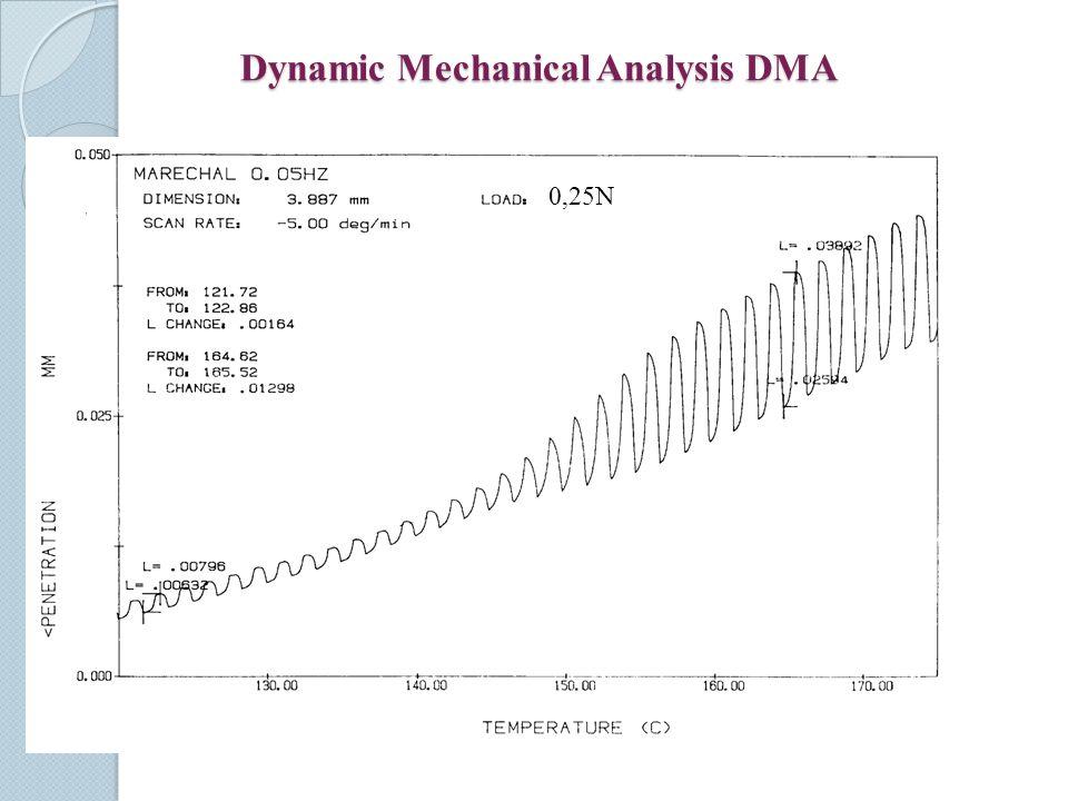 Dynamic Mechanical Analysis DMA 0,25N