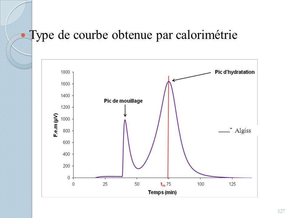 Type de courbe obtenue par calorimétrie 127 Algiss