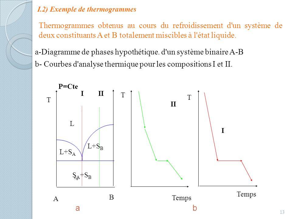 I.2) Exemple de thermogrammes a-Diagramme de phases hypothétique. d'un système binaire A-B b- Courbes d'analyse thermique pour les compositions I et I