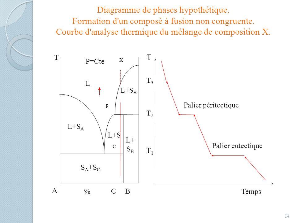 Diagramme de phases hypothétique. Formation d'un composé à fusion non congruente. Courbe d'analyse thermique du mélange de composition X. 14 Temps A B