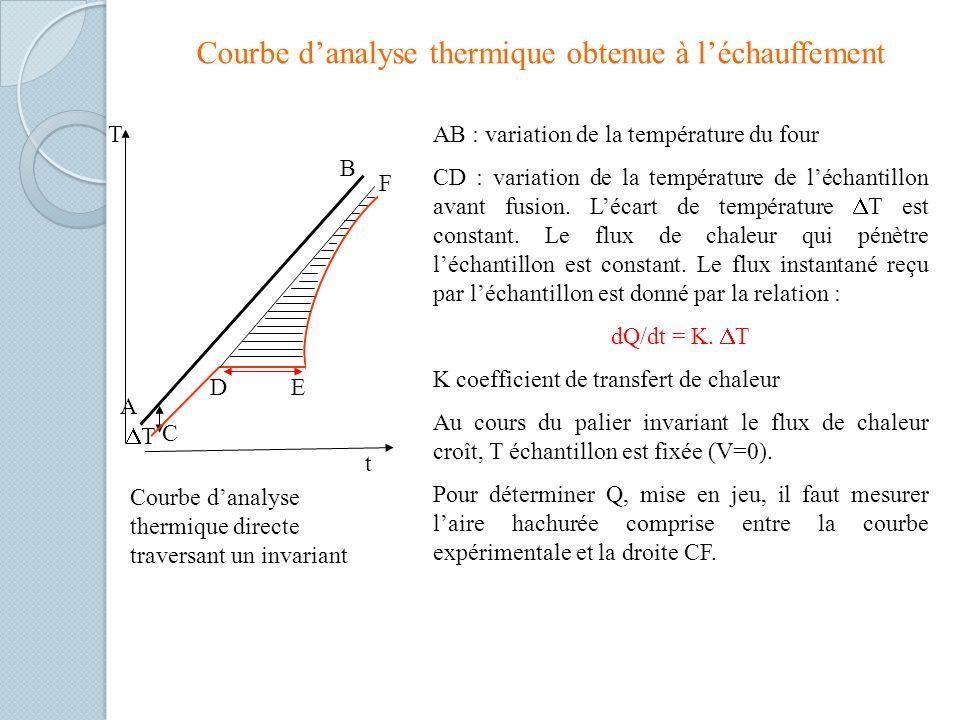 Courbe danalyse thermique obtenue à léchauffement T T D C B A E F t Courbe danalyse thermique directe traversant un invariant AB : variation de la température du four CD : variation de la température de léchantillon avant fusion.