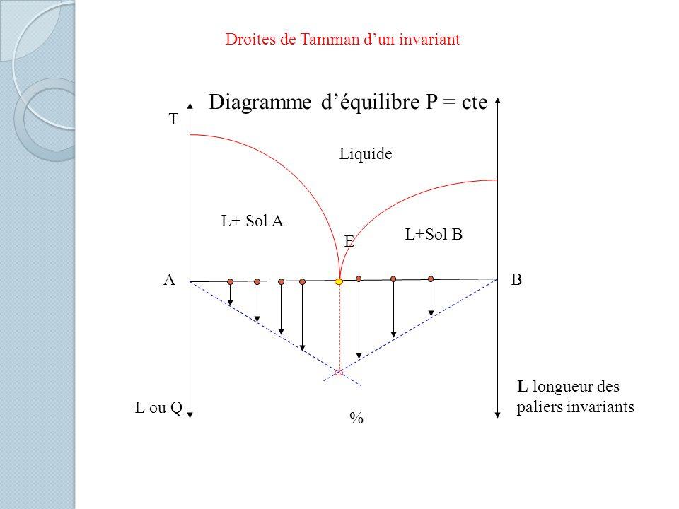 Diagramme déquilibre P = cte Liquide L+ Sol A L+Sol B L ou Q % T AB E Droites de Tamman dun invariant L longueur des paliers invariants