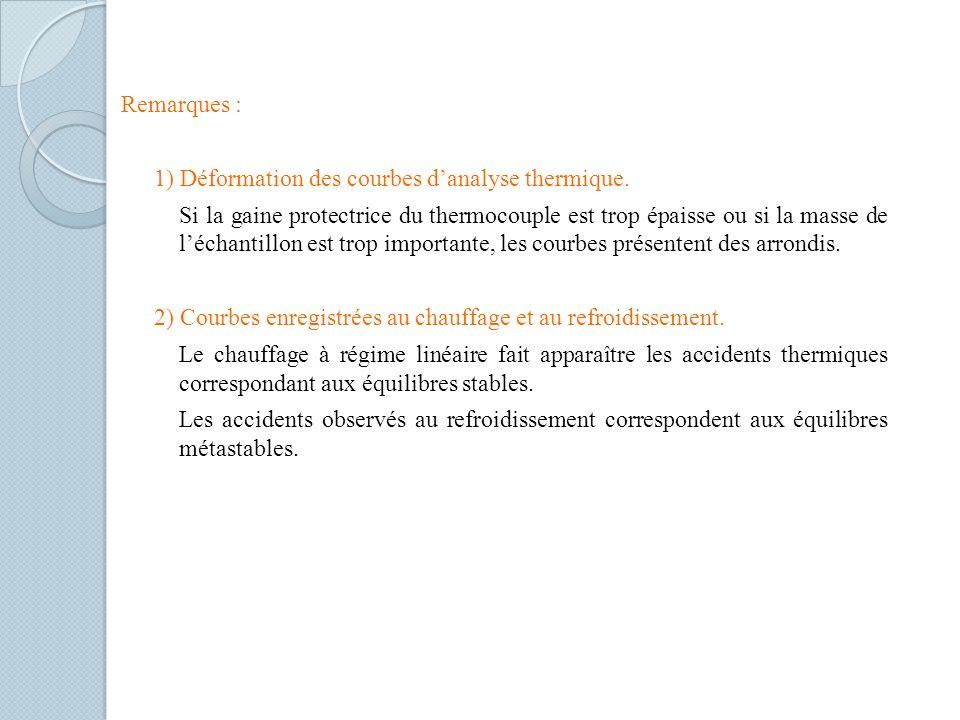 Remarques : 1) Déformation des courbes danalyse thermique. Si la gaine protectrice du thermocouple est trop épaisse ou si la masse de léchantillon est