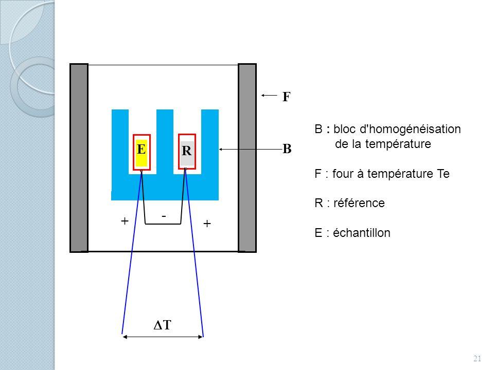 21 B : bloc d'homogénéisation de la température F : four à température Te R : référence E : échantillon F - B E R + +