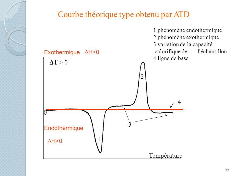 Courbe théorique type obtenu par ATD 22 1 phénomène endothermique 2 phénomène exothermique 3 variation de la capacité calorifique de l échantillon 4 ligne de base
