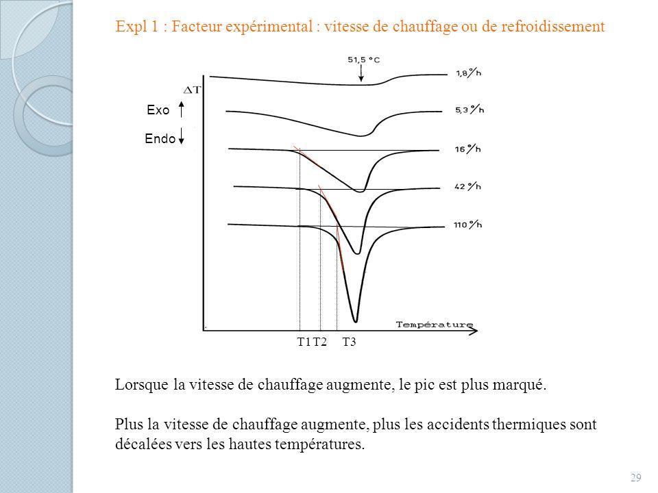 Expl 1 : Facteur expérimental : vitesse de chauffage ou de refroidissement 29 T1T2T3 Exo Endo Lorsque la vitesse de chauffage augmente, le pic est plus marqué.