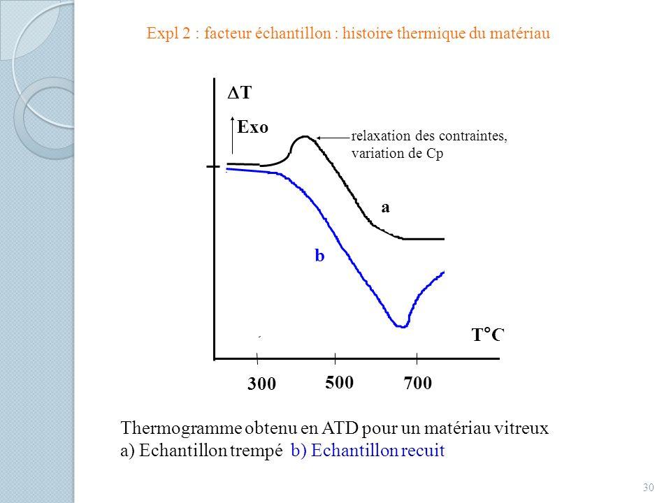 30 T Exo T°C a 300 500 700 b relaxation des contraintes, variation de Cp Thermogramme obtenu en ATD pour un matériau vitreux a) Echantillon trempé b) Echantillon recuit Expl 2 : facteur échantillon : histoire thermique du matériau