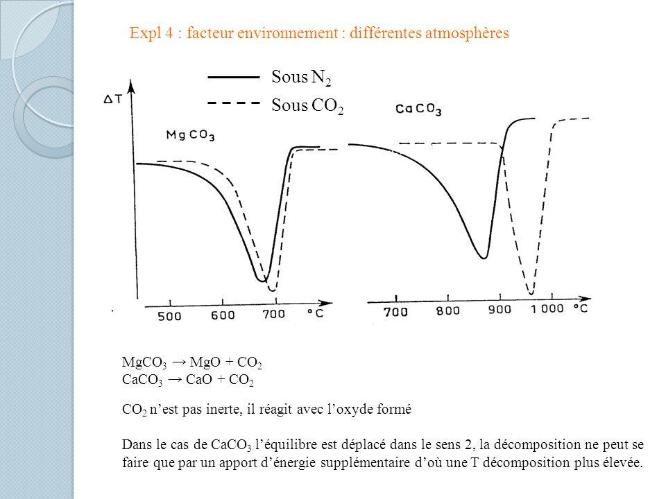 Expl 4 : facteur environnement : différentes atmosphères Sous N 2 Sous CO 2 MgCO 3 MgO + CO 2 CaCO 3 CaO + CO 2 CO 2 nest pas inerte, il réagit avec loxyde formé Dans le cas de CaCO 3 léquilibre est déplacé dans le sens 2, la décomposition ne peut se faire que par un apport dénergie supplémentaire doù une T décomposition plus élevée.