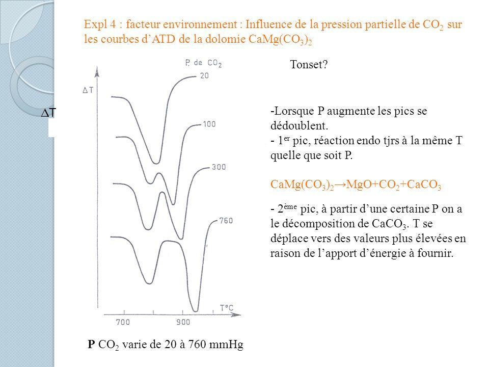 P CO 2 varie de 20 à 760 mmHg T Expl 4 : facteur environnement : Influence de la pression partielle de CO 2 sur les courbes dATD de la dolomie CaMg(CO 3 ) 2 -Lorsque P augmente les pics se dédoublent.