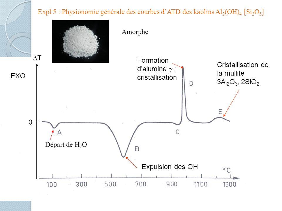 Cristallisation de la mullite 3A l2 O 3, 2SiO 2 Formation dalumine : cristallisation Expulsion des OH T 0 EXO Départ de H 2 O Expl 5 : Physionomie générale des courbes dATD des kaolins Al 2 (OH) 4 [Si 2 O 5 ] Amorphe