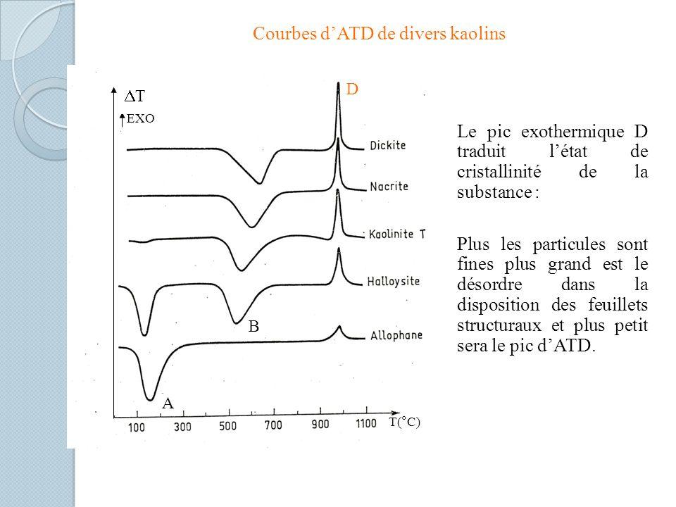 Courbes dATD de divers kaolins Le pic exothermique D traduit létat de cristallinité de la substance : Plus les particules sont fines plus grand est le