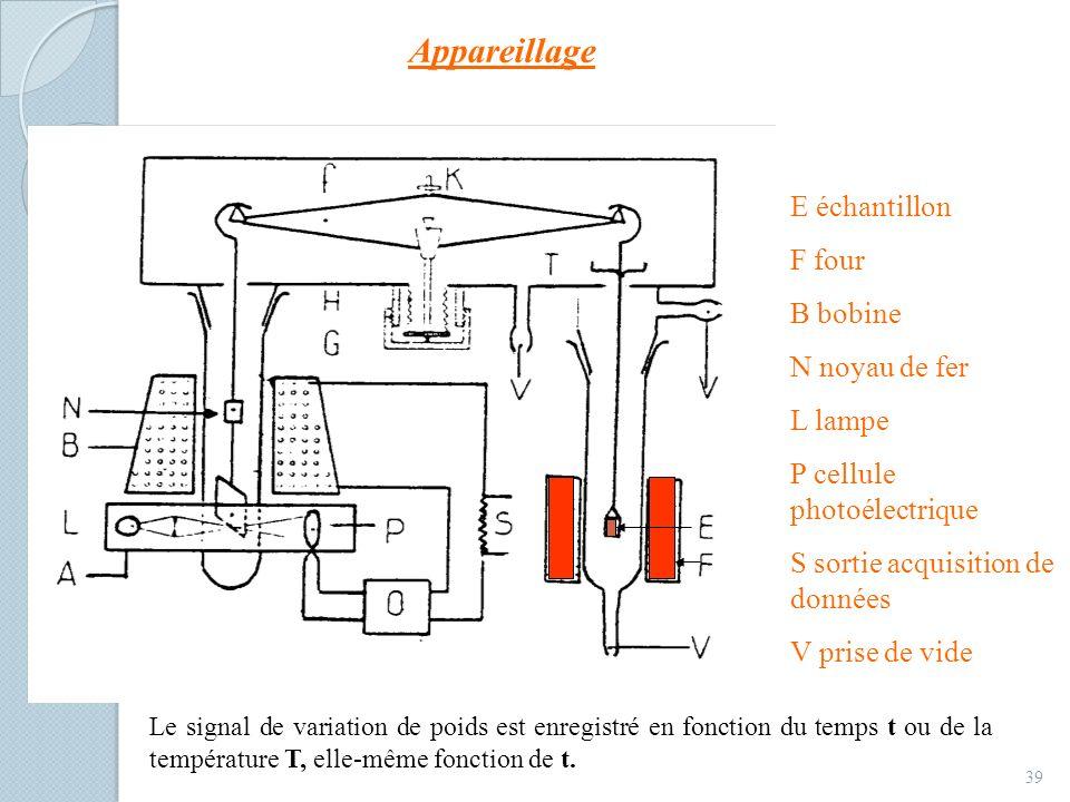 Appareillage 39 E échantillon F four B bobine N noyau de fer L lampe P cellule photoélectrique S sortie acquisition de données V prise de vide Le sign