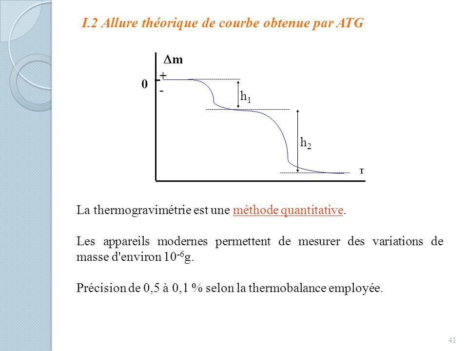 I.2 Allure théorique de courbe obtenue par ATG 41 + T m - 0 h1h1 h2h2 La thermogravimétrie est une méthode quantitative. Les appareils modernes permet