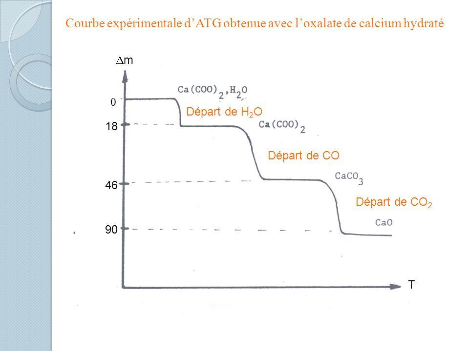Courbe expérimentale dATG obtenue avec loxalate de calcium hydraté 18 46 90 m T Départ de CO Départ de CO 2 Départ de H 2 O 0