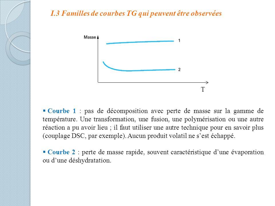 Courbe 1 : pas de décomposition avec perte de masse sur la gamme de température. Une transformation, une fusion, une polymérisation ou une autre réact