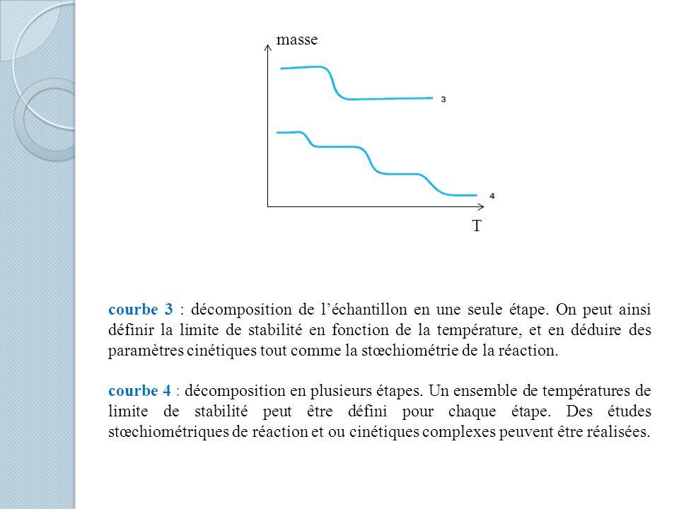 courbe 3 : décomposition de léchantillon en une seule étape. On peut ainsi définir la limite de stabilité en fonction de la température, et en déduire