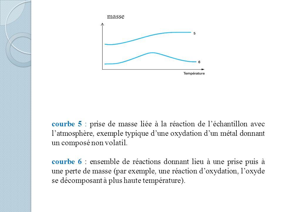 courbe 5 : prise de masse liée à la réaction de léchantillon avec latmosphère, exemple typique dune oxydation dun métal donnant un composé non volatil.