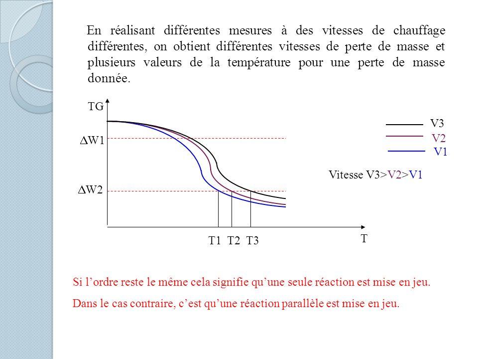 En réalisant différentes mesures à des vitesses de chauffage différentes, on obtient différentes vitesses de perte de masse et plusieurs valeurs de la