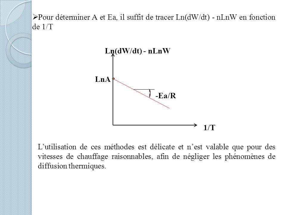 Pour déterminer A et Ea, il suffit de tracer Ln(dW/dt) - nLnW en fonction de 1/T Ln(dW/dt) - nLnW 1/T -Ea/R LnA Lutilisation de ces méthodes est délicate et nest valable que pour des vitesses de chauffage raisonnables, afin de négliger les phénomènes de diffusion thermiques.