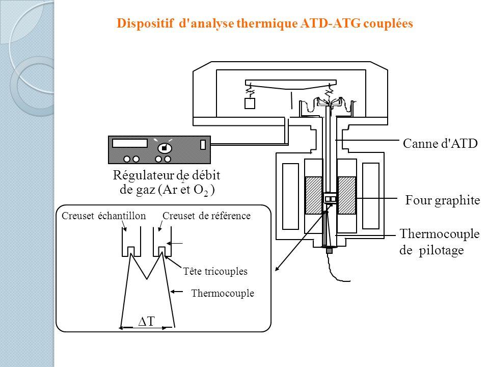 Dispositif d'analyse thermique ATD-ATG couplées T Thermocouple Creuset échantillonCreuset de référence Four graphite Thermocouple de pilotage Régulate