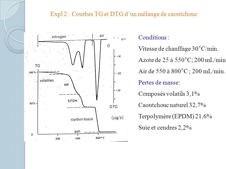 Expl 2 : Courbes TG et DTG dun mélange de caoutchouc Conditions : Vitesse de chauffage 30°C/min.