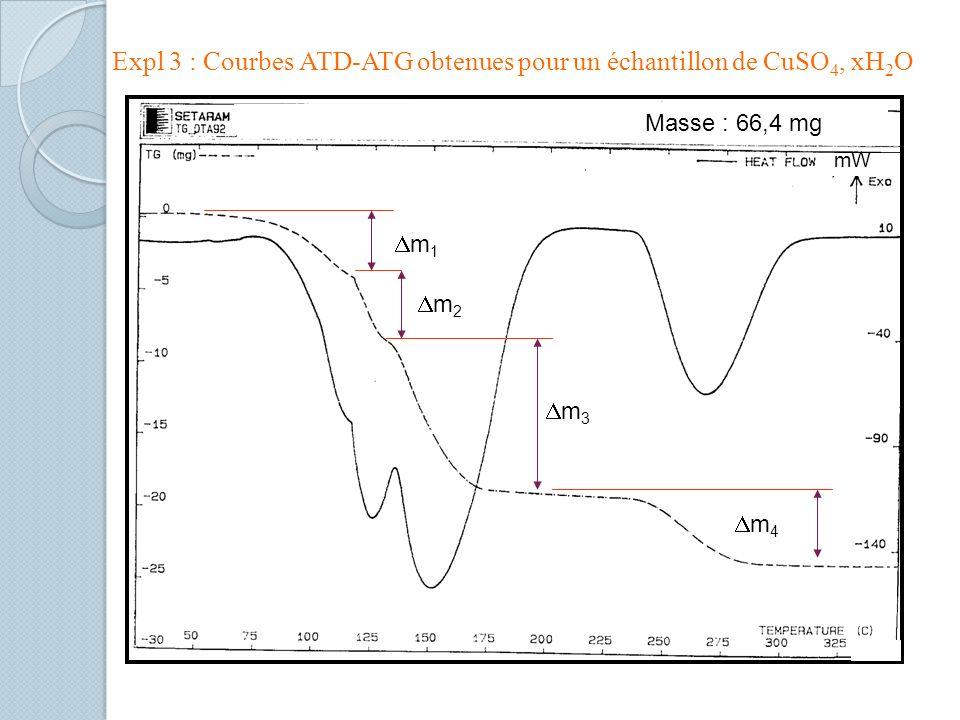 Expl 3 : Courbes ATD-ATG obtenues pour un échantillon de CuSO 4, xH 2 O Masse : 66,4 mg m 1 m 2 m 3 m 4 mW