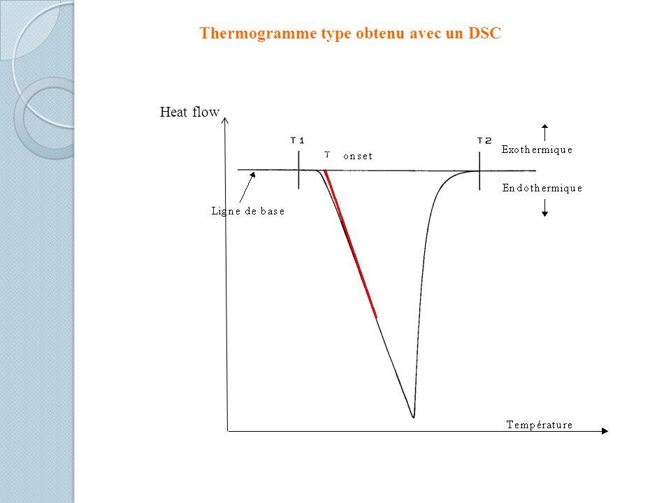 Thermogramme type obtenu avec un DSC Heat flow
