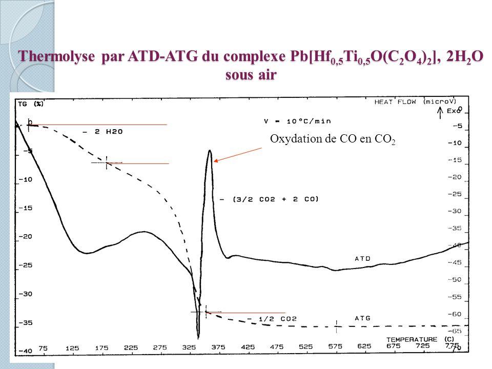 Thermolyse par ATD-ATG du complexe Pb[Hf 0,5 Ti 0,5 O(C 2 O 4 ) 2 ], 2H 2 O sous air Oxydation de CO en CO 2