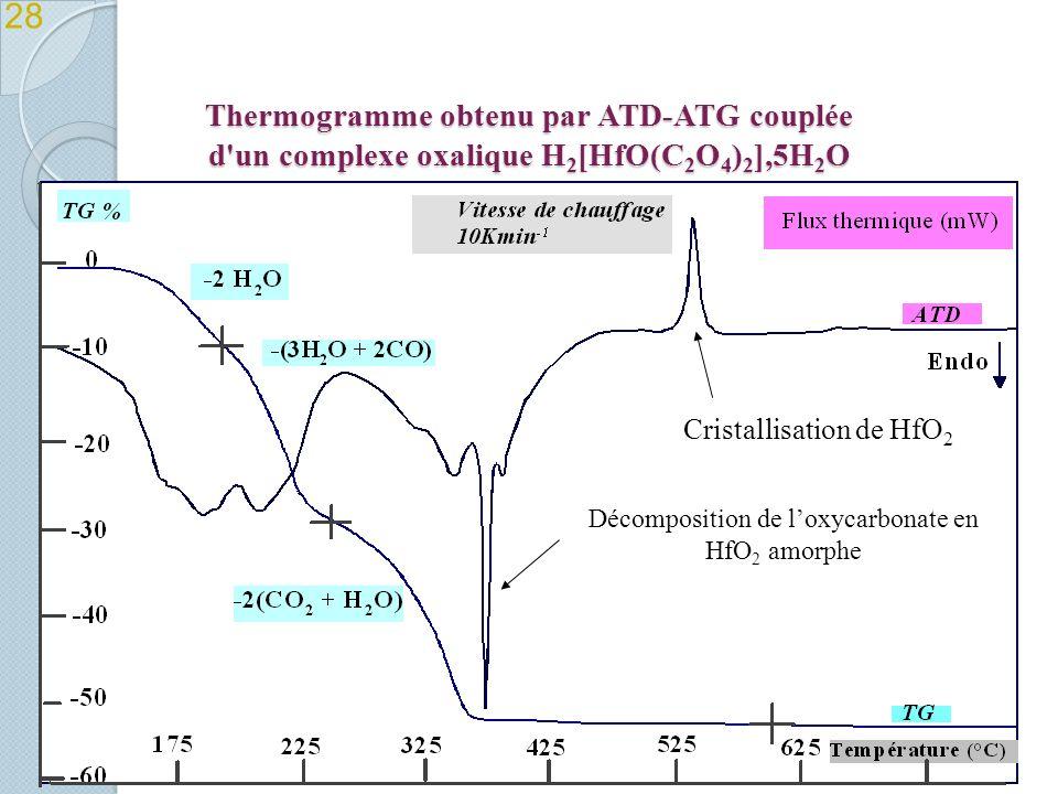 Thermogramme obtenu par ATD-ATG couplée d un complexe oxalique H 2 [HfO(C 2 O 4 ) 2 ],5H 2 O 28 Décomposition de loxycarbonate en HfO 2 amorphe Cristallisation de HfO 2