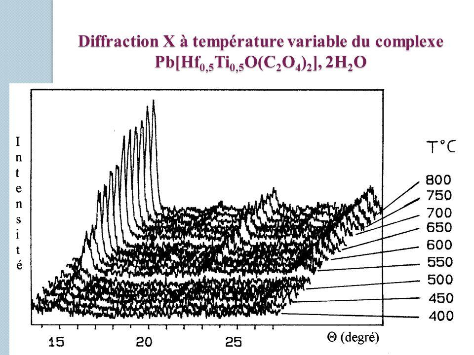 Diffraction X à température variable du complexe Pb[Hf 0,5 Ti 0,5 O(C 2 O 4 ) 2 ], 2H 2 O