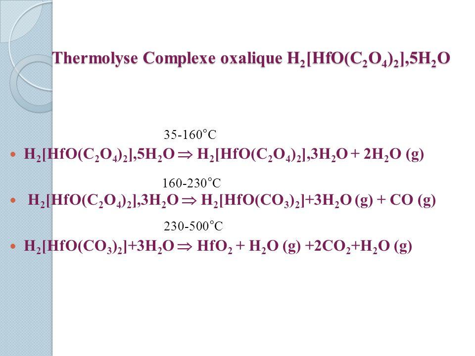 Thermolyse Complexe oxalique H 2 [HfO(C 2 O 4 ) 2 ],5H 2 O H 2 [HfO(C 2 O 4 ) 2 ],5H 2 O H 2 [HfO(C 2 O 4 ) 2 ],3H 2 O + 2H 2 O (g) H 2 [HfO(C 2 O 4 ) 2 ],3H 2 O H 2 [HfO(CO 3 ) 2 ]+3H 2 O (g) + CO (g) H 2 [HfO(CO 3 ) 2 ]+3H 2 O HfO 2 + H 2 O (g) +2CO 2 +H 2 O (g) 35-160°C 160-230°C 230-500°C
