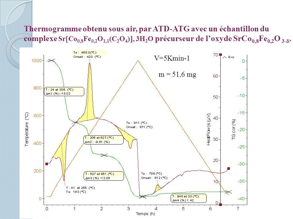 Thermogramme obtenu sous air, par ATD-ATG avec un échantillon du complexe Sr Co 0,8 Fe 0,2 O 1,1 (C 2 O 4 ), 3H 2 O précurseur de loxyde SrCo 0,8 Fe 0,2 O 3-.