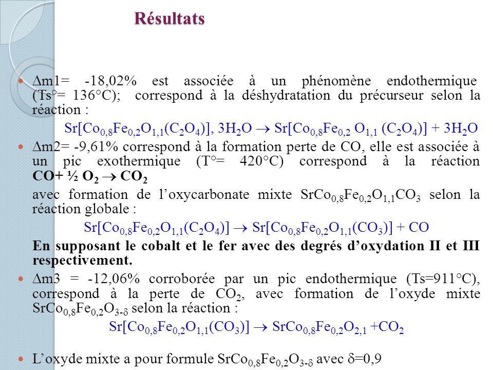 Résultats m1= -18,02% est associée à un phénomène endothermique (Ts°= 136°C); correspond à la déshydratation du précurseur selon la réaction : Sr Co 0,8 Fe 0,2 O 1,1 (C 2 O 4 ), 3H 2 O Sr Co 0,8 Fe 0,2 O 1,1 (C 2 O 4 ) + 3H 2 O m2= -9,61% correspond à la formation perte de CO, elle est associée à un pic exothermique (T°= 420°C) correspond à la réaction CO+ ½ O 2 CO 2 avec formation de loxycarbonate mixte SrCo 0,8 Fe 0,2 O 1,1 CO 3 selon la réaction globale : Sr Co 0,8 Fe 0,2 O 1,1 (C 2 O 4 ) Sr Co 0,8 Fe 0,2 O 1,1 (CO 3 ) + CO En supposant le cobalt et le fer avec des degrés doxydation II et III respectivement.