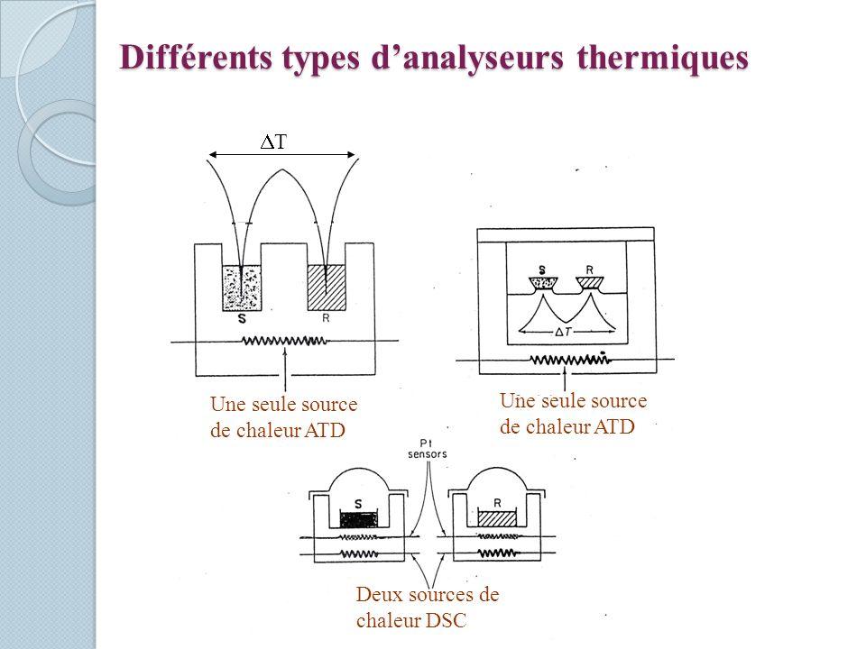 Différents types danalyseurs thermiques T Une seule source de chaleur ATD Deux sources de chaleur DSC