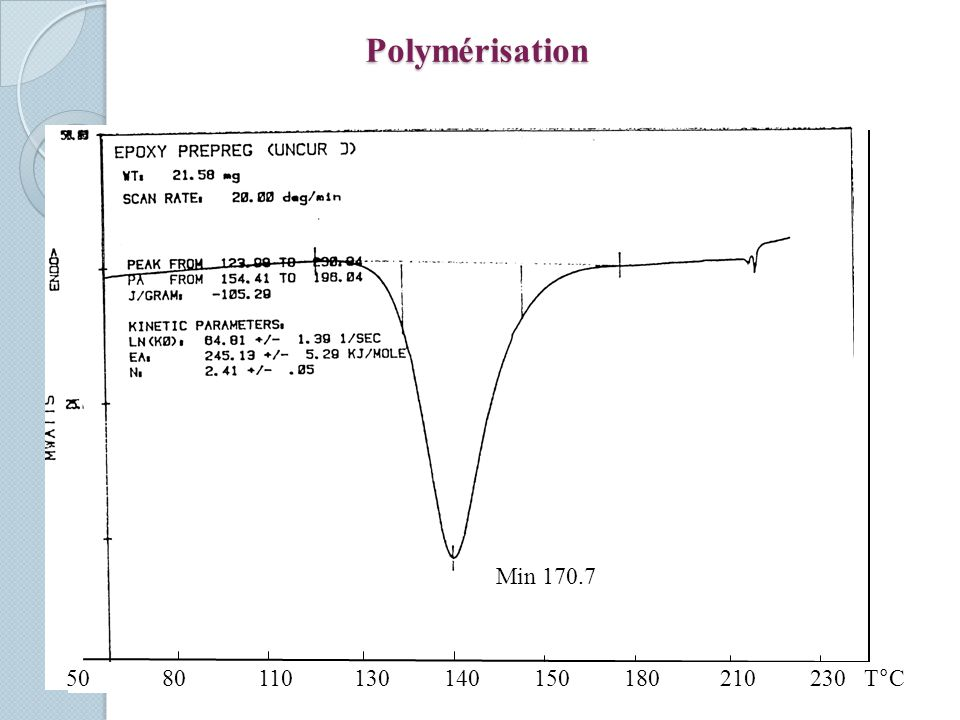 Polymérisation Min 170.7 5080110130 140 150 180 210 230 T°C