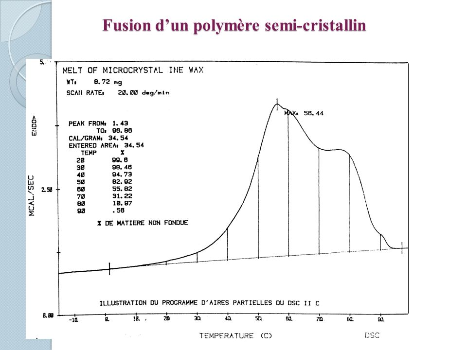 Fusion dun polymère semi-cristallin