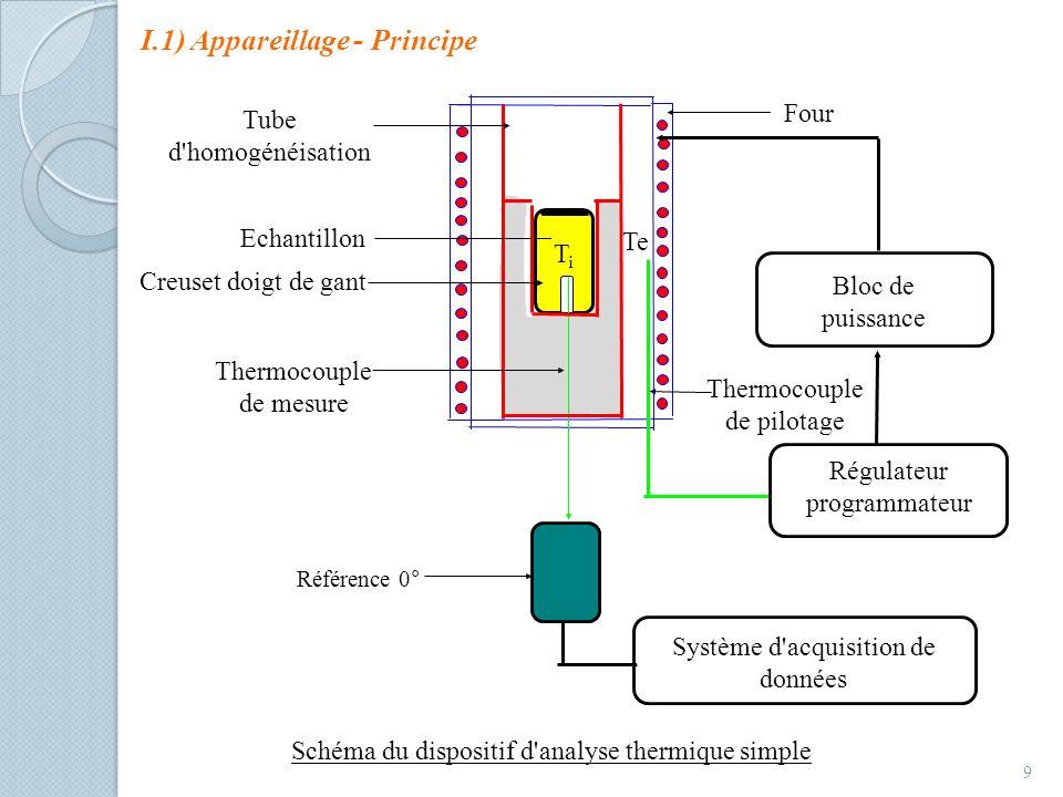 I.1) Appareillage - Principe 9 Te Tube d'homogénéisation Thermocouple de mesure Référence 0° Système d'acquisition de données Régulateur programmateur