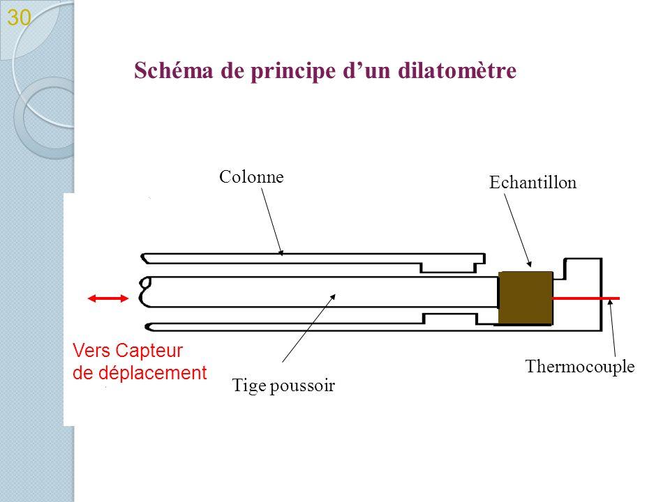 Schéma de principe dun dilatomètre 30 Echantillon Colonne Tige poussoir Thermocouple Vers Capteur de déplacement