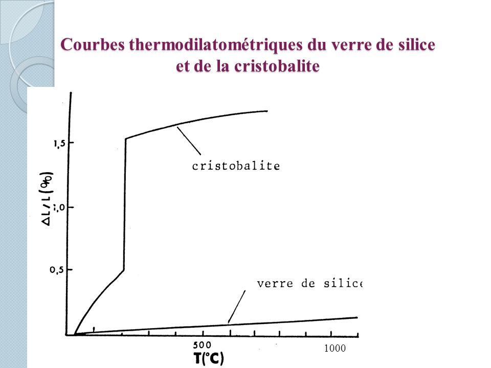 Courbes thermodilatométriques du verre de silice et de la cristobalite 1000