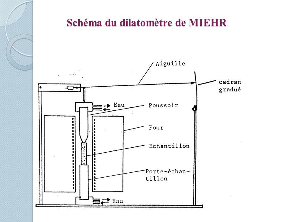 Schéma du dilatomètre de MIEHR