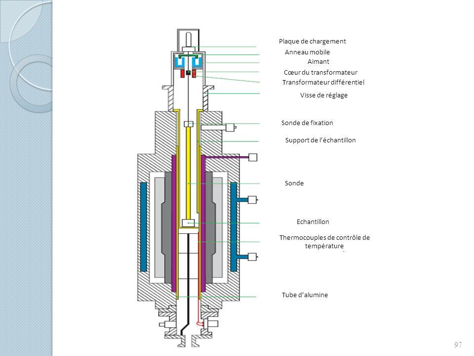 97 Visse de réglage Sonde de fixation Support de léchantillon Sonde Tube dalumine Plaque de chargement Anneau mobile Aimant Cœur du transformateur Tra