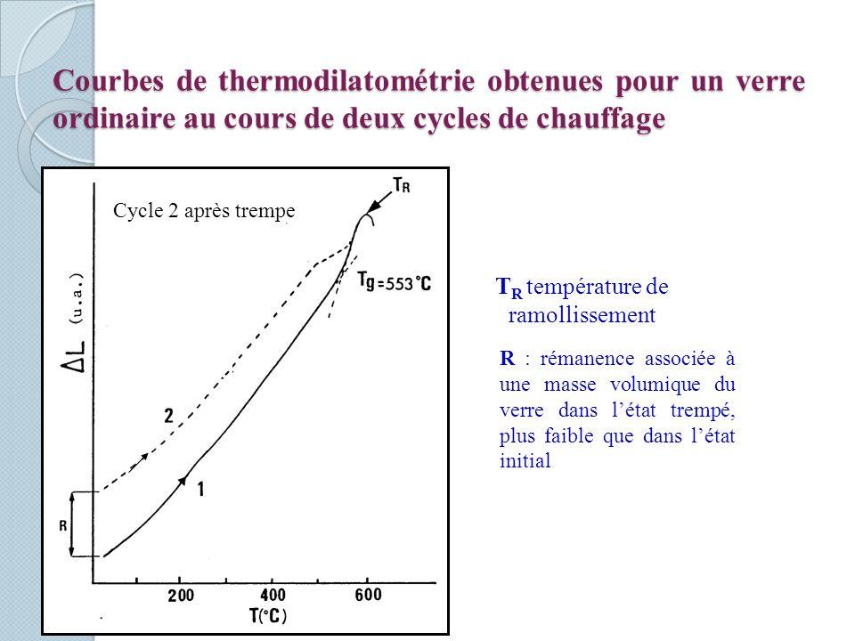 Courbes de thermodilatométrie obtenues pour un verre ordinaire au cours de deux cycles de chauffage R : rémanence associée à une masse volumique du verre dans létat trempé, plus faible que dans létat initial T R température de ramollissement Cycle 2 après trempe