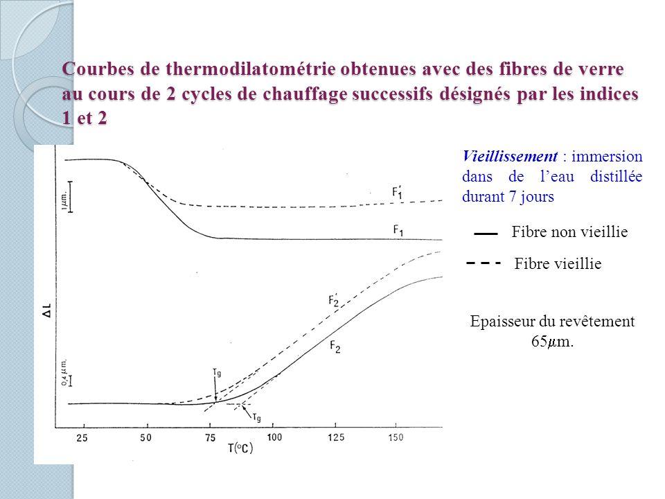 Courbes de thermodilatométrie obtenues avec des fibres de verre au cours de 2 cycles de chauffage successifs désignés par les indices 1 et 2 Fibre non
