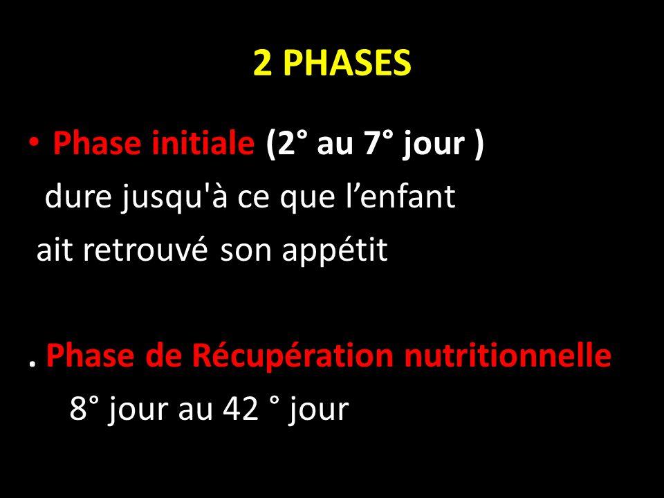 2 PHASES Phase initiale (2° au 7° jour ) dure jusqu'à ce que lenfant ait retrouvé son appétit. Phase de Récupération nutritionnelle 8° jour au 42 ° jo