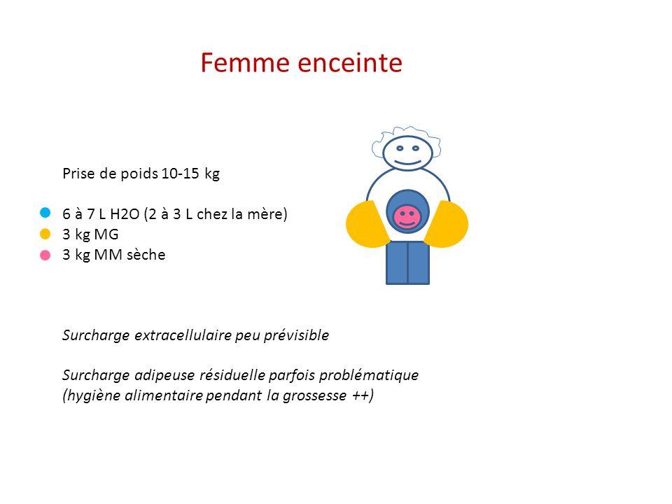 Femme enceinte Prise de poids 10-15 kg 6 à 7 L H2O (2 à 3 L chez la mère) 3 kg MG 3 kg MM sèche Surcharge extracellulaire peu prévisible Surcharge adipeuse résiduelle parfois problématique (hygiène alimentaire pendant la grossesse ++)
