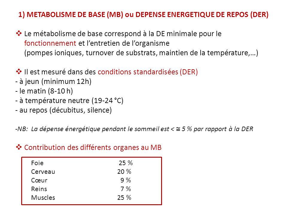 1) METABOLISME DE BASE (MB) ou DEPENSE ENERGETIQUE DE REPOS (DER) Le métabolisme de base correspond à la DE minimale pour le fonctionnement et lentretien de lorganisme (pompes ioniques, turnover de substrats, maintien de la température,…) Il est mesuré dans des conditions standardisées (DER) - à jeun (minimum 12h) - le matin (8-10 h) - à température neutre (19-24 °C) - au repos (décubitus, silence) -NB: La dépense énergétique pendant le sommeil est < 5 % par rapport à la DER Contribution des différents organes au MB Foie Foie 25 % Cerveau 20 % Cœur 9 % Reins 7 % Muscles 25 %